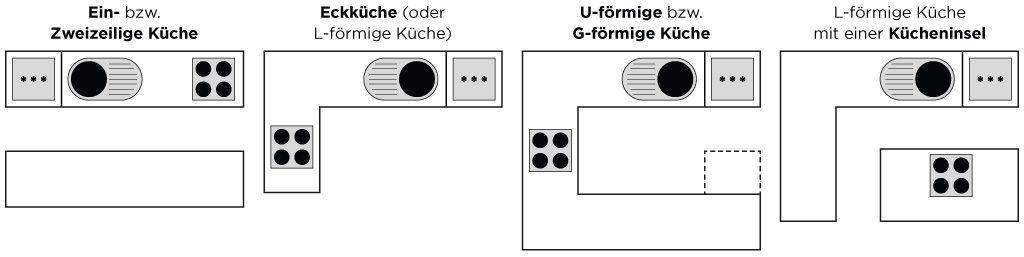 Küchenmeter Emil Geier individuelle Maßküchen - Küchenformen bei der Küchenplanung