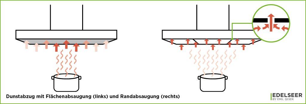 Küchenmeter Emil Geier individuelle Maßküchen - Dunstabzug mit Flächenabsaugung und Randabsaugung (Schema)