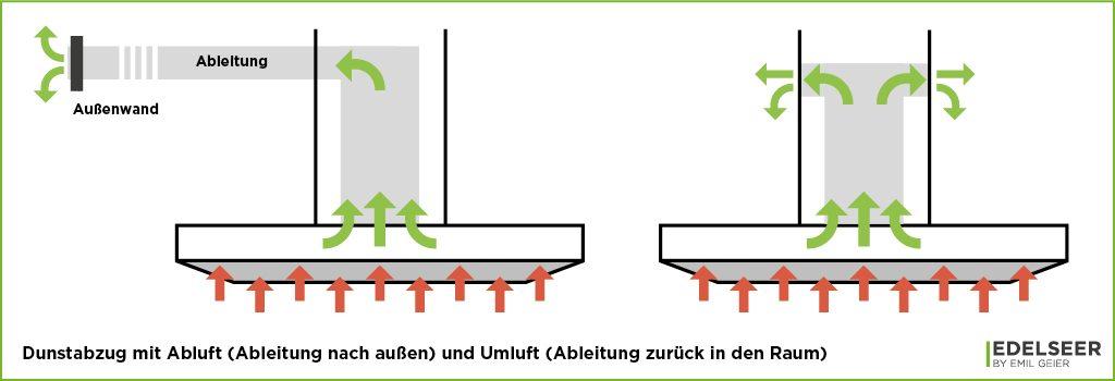 Küchenmeter Emil Geier individuelle Maßküchen - Dunstabzug mit Abluft und Umluft (Schema)