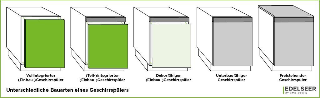 Küchenmeter Emil Geier individuelle Maßküchen - Geschirrspüler Bauformen